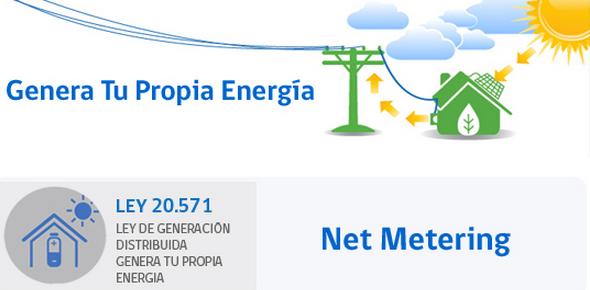 first image of Entra En Vigencia Ley Que Regula La Carga Máxima De Una with Net Metering: Entra en Vigencia la Ley 20.571 • Emprendo Verde